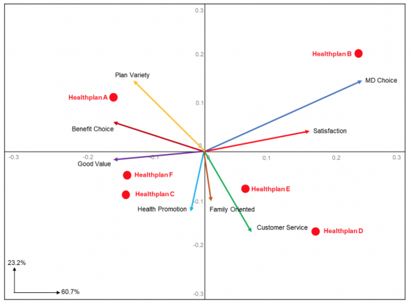 The Benefits of Displaying Product or Group Differences Using Biplots